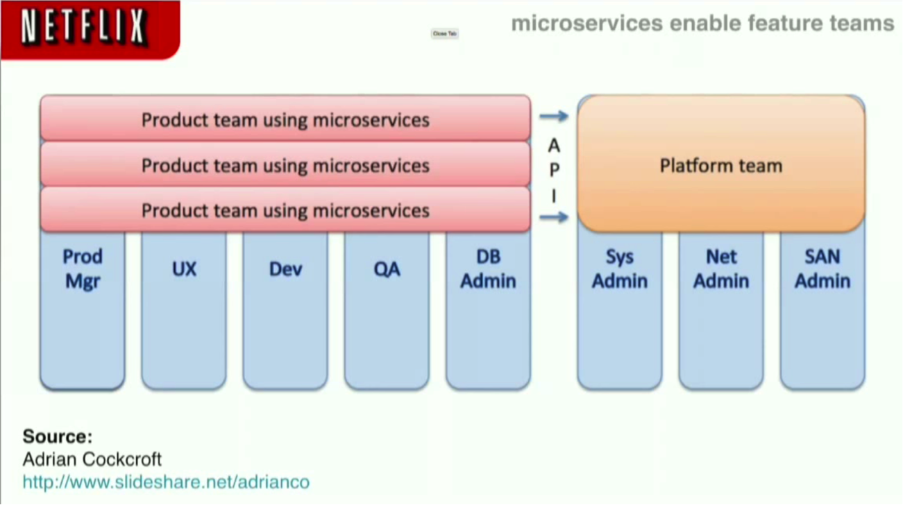 Feature Teams Working on Microservices at Netflix