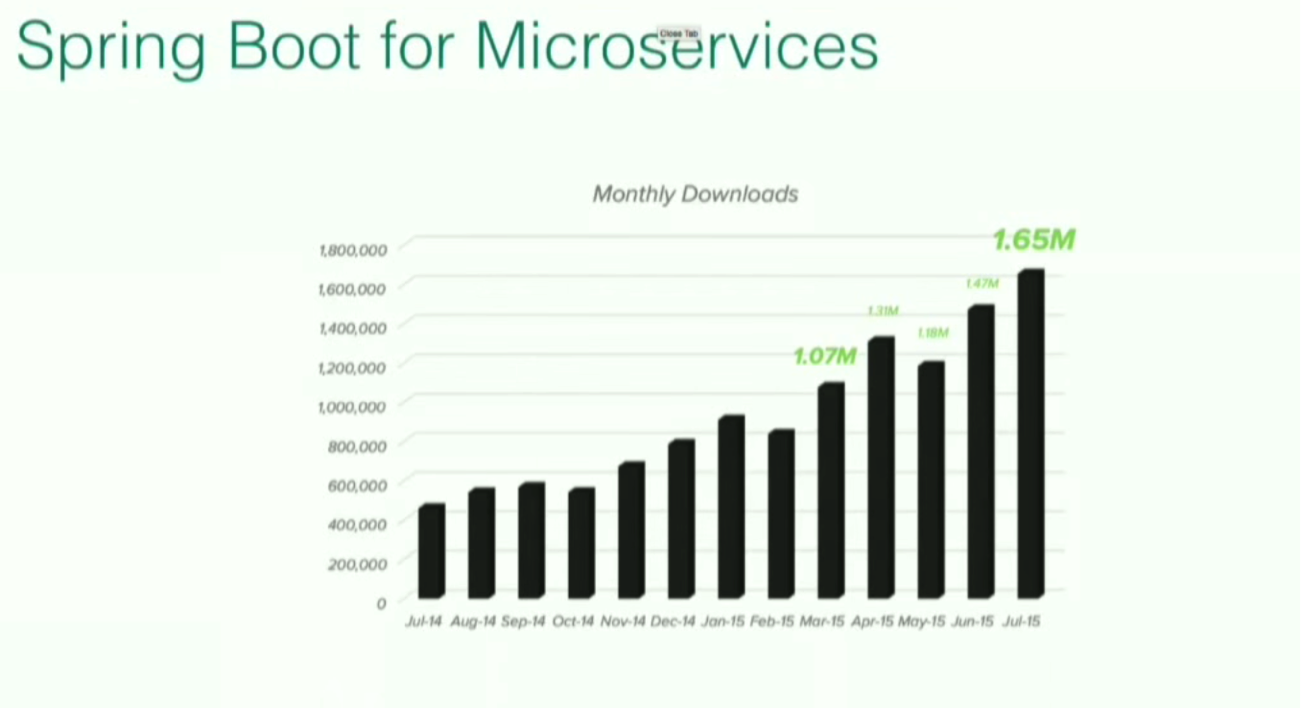 Downloads of Spring Boot for Microservices