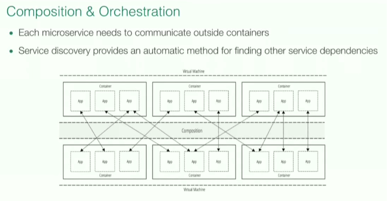 Composition and Orchestration of Microservices
