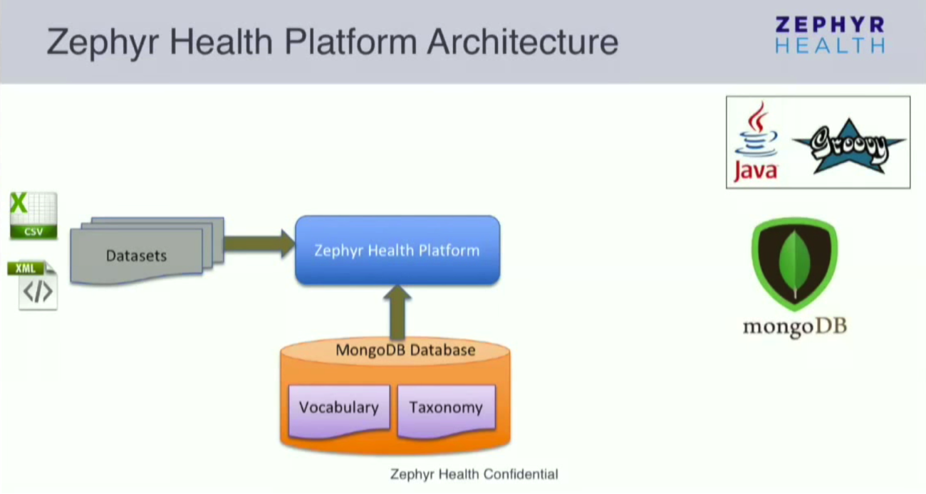 The Data Platform Architecture at Zephyr Health