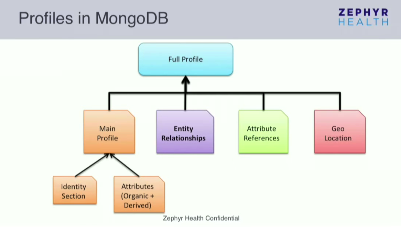 A Chart Showing Profiles in MongoDB