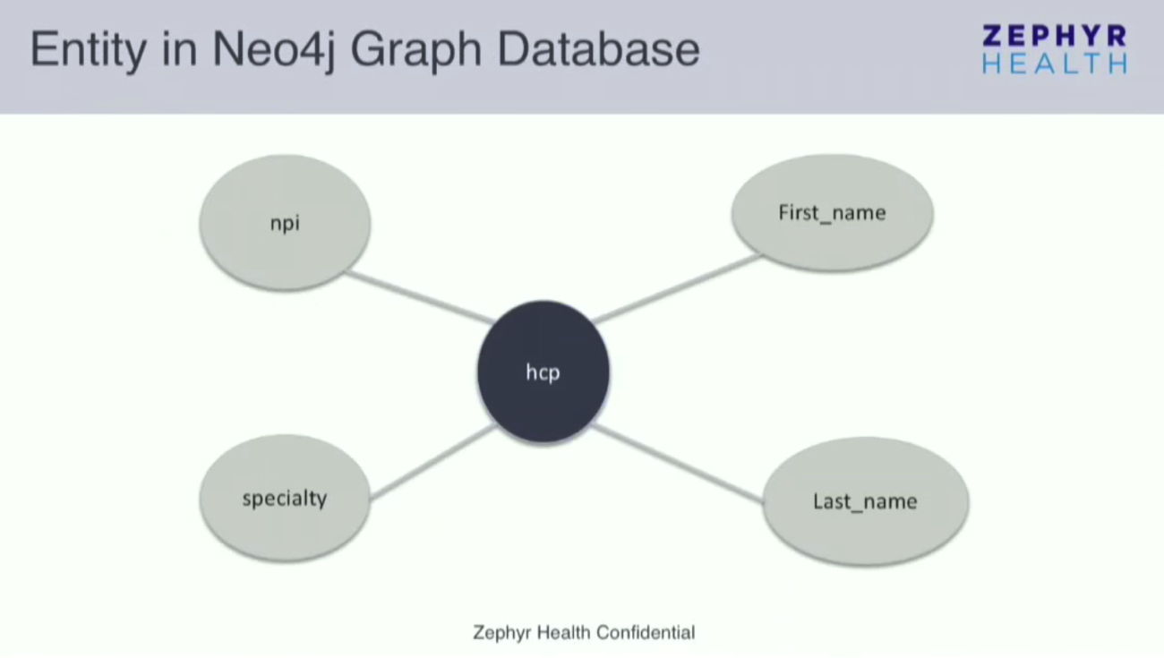 An Entity in a Neo4j Graph Database