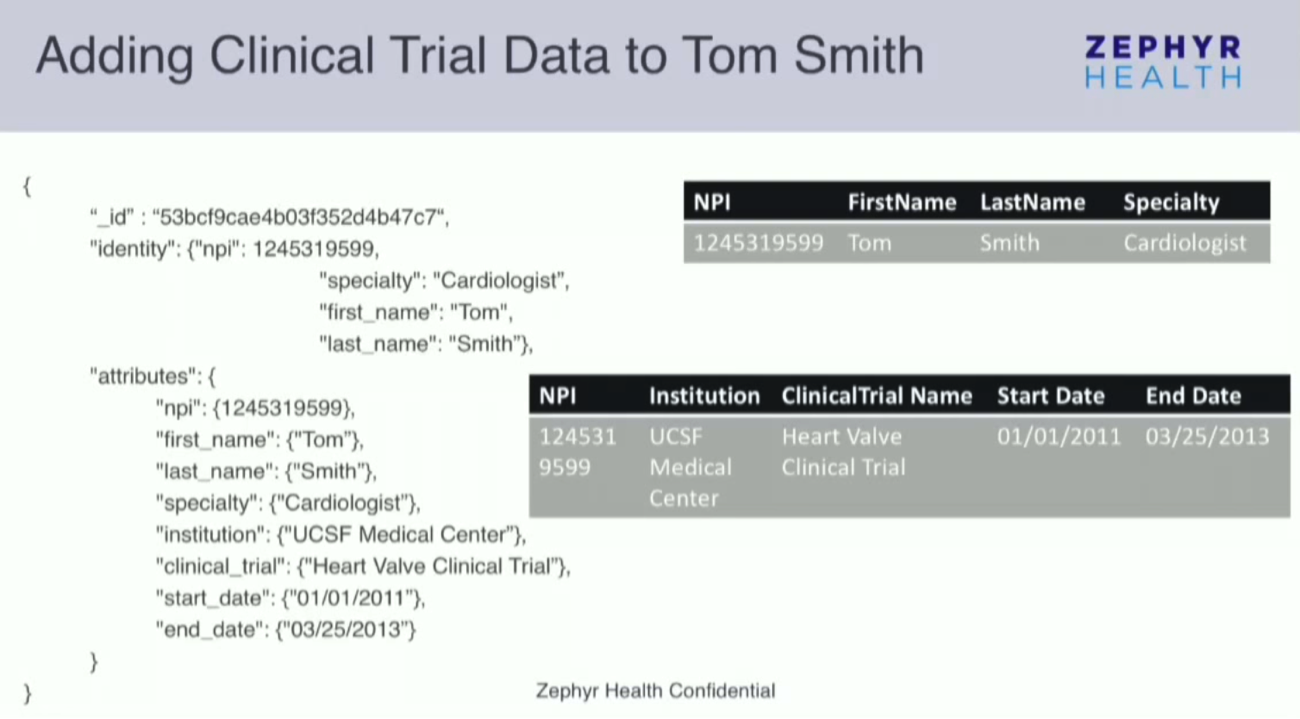 Adding Clinical Trial Healthcare Data into MongoDB and Neo4j