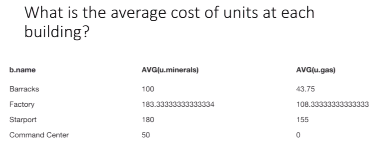 The Cypher Query Results for Asking Average Unit Cost at Each Building in StarCraft