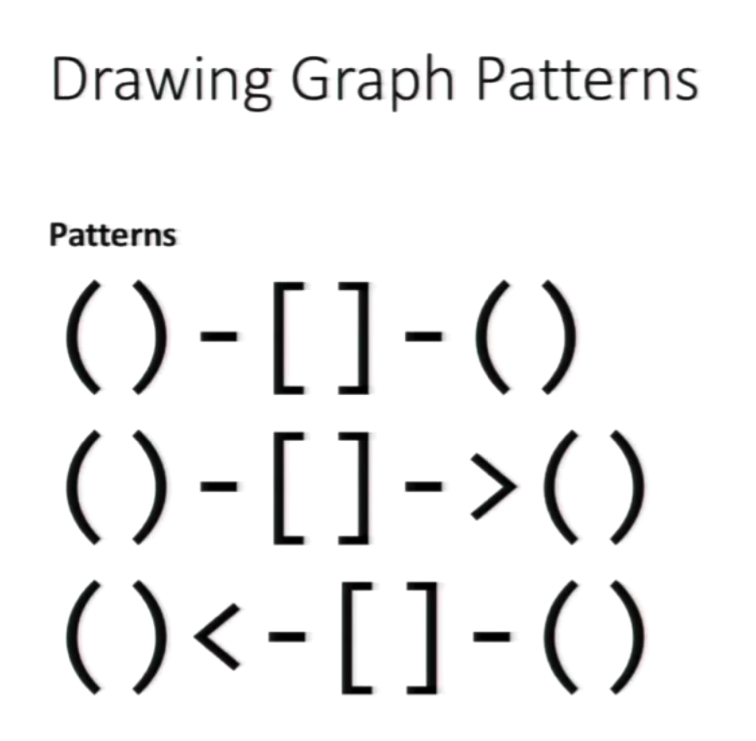 Drawing Graph Patterns in Cypher