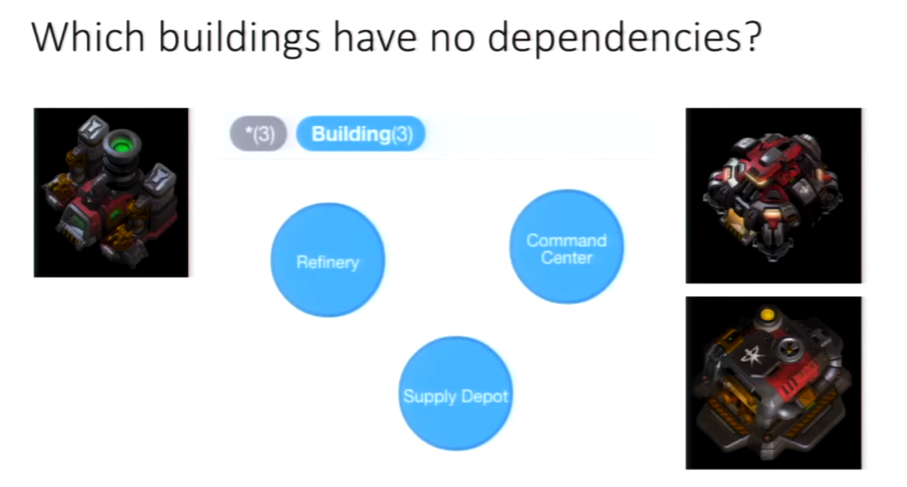 A Neo4j Graph of Buildings with No Dependencies