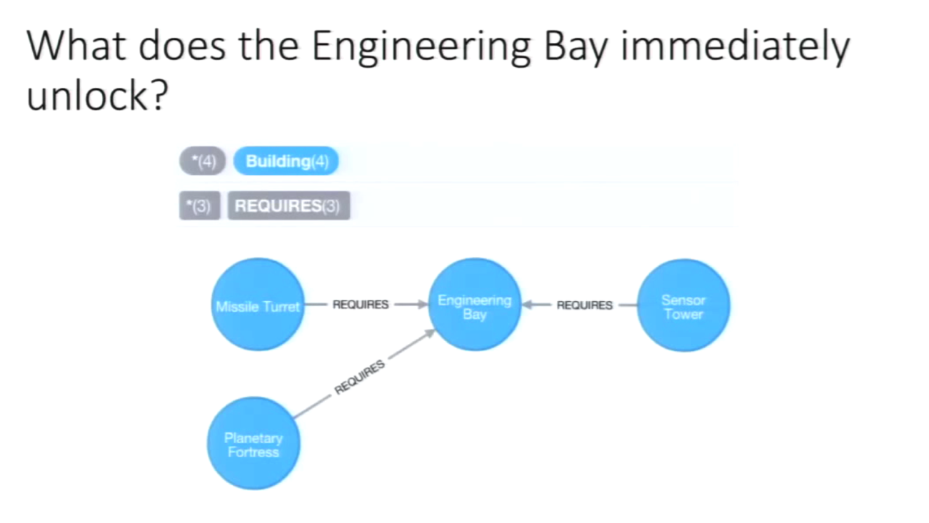 A Neo4j Graph of What an Engineering Bay Immediately Unlocks