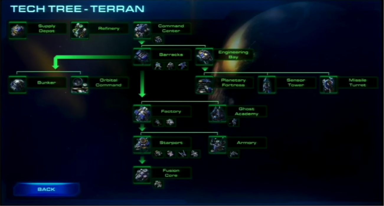 The Terran Technology Tree in StarCraft