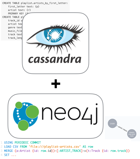 Learn about a New Neo4j-Cassandra Data Import Tool That Helps You with Polyglot Persistence