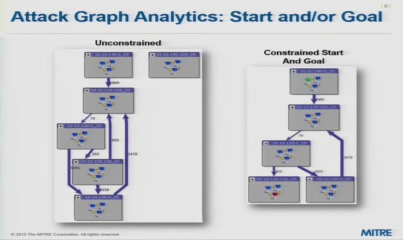Cyber Attack Graph Analytics for the Start of the Attack or the End Goal of the Attack