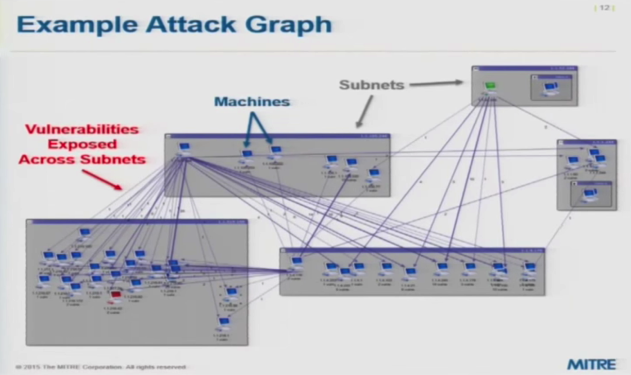 An Example of a Cyber Attack Graph