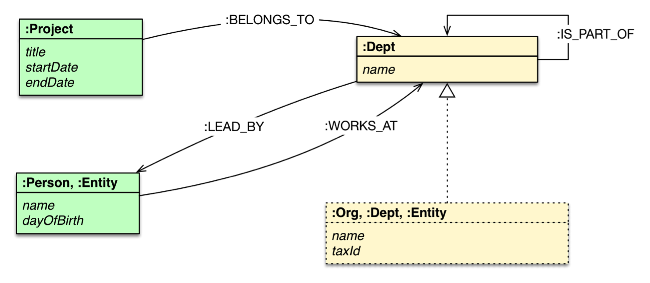 A Graph Data Model of an Organization