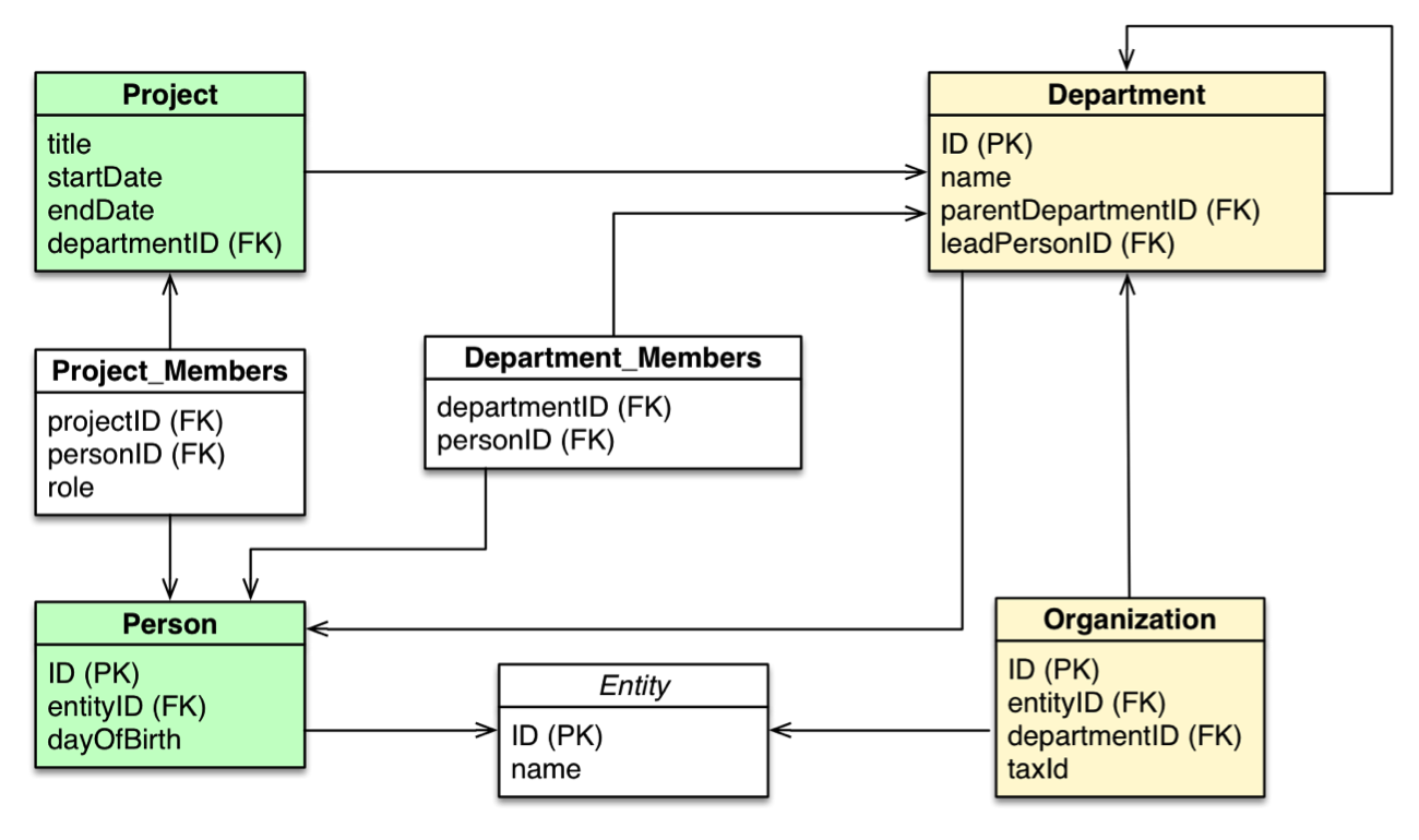 A Relational Data Model of an Organization