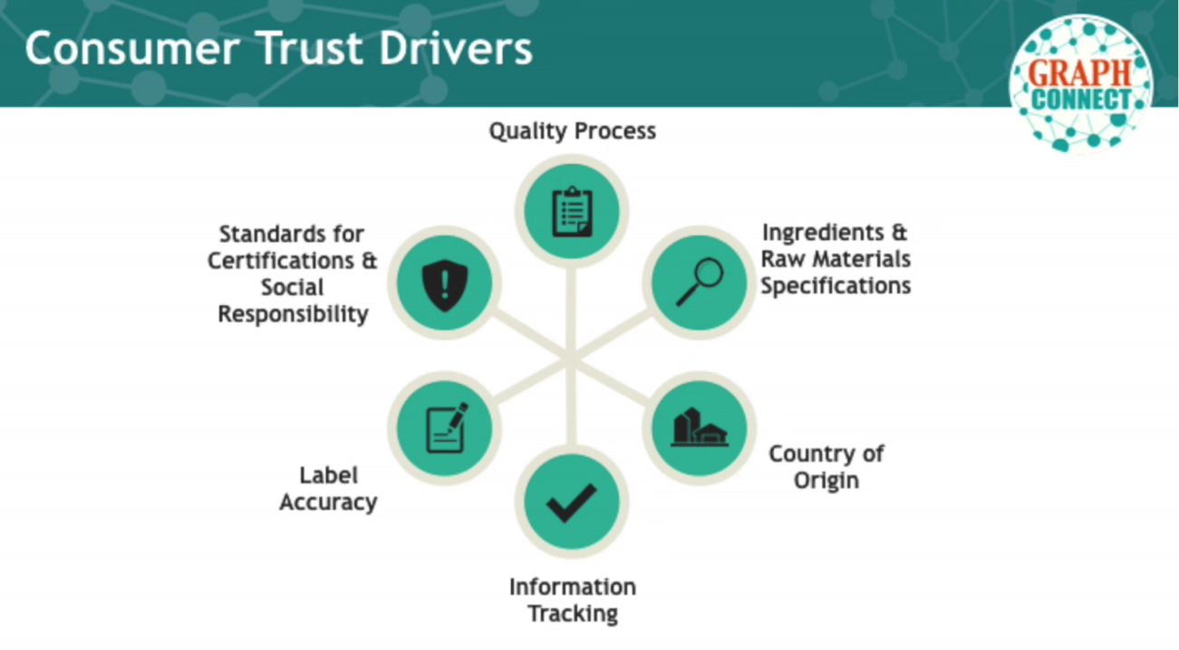 Six Drivers of Food Consumer Trust