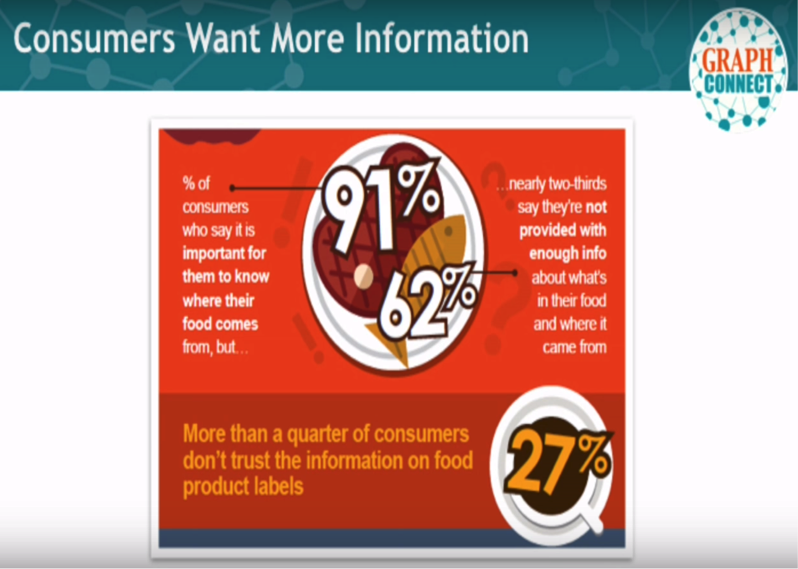 Consumer Trust Is Important from Farm to Fork