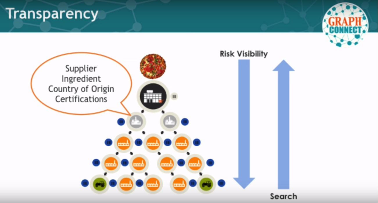 The Complexity of the Food Supply Chain