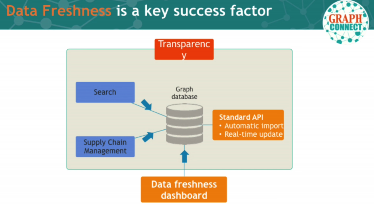 Data Freshness Is Critical for Food Supply Chain Management