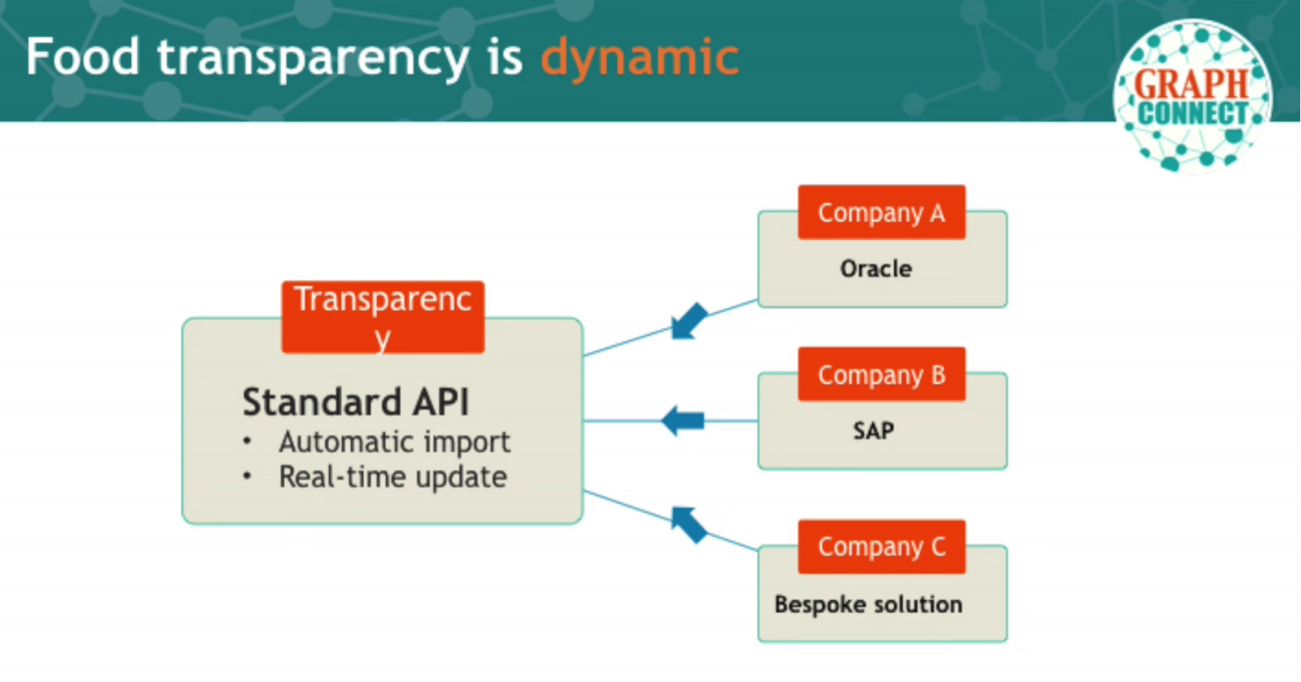 The Standard API Offered by Transparency-One for Food Supply Chain Management