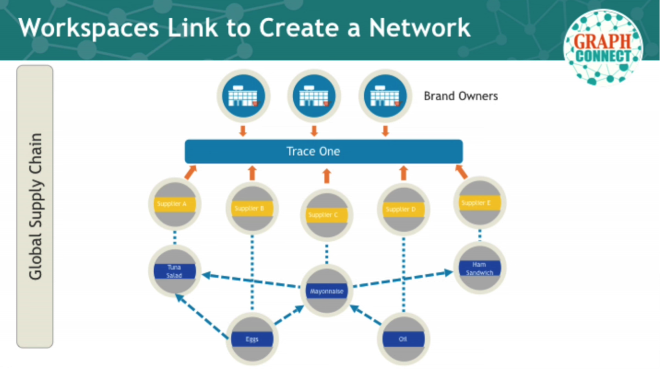The Global Supply Chain Organized as a Network with Trace One