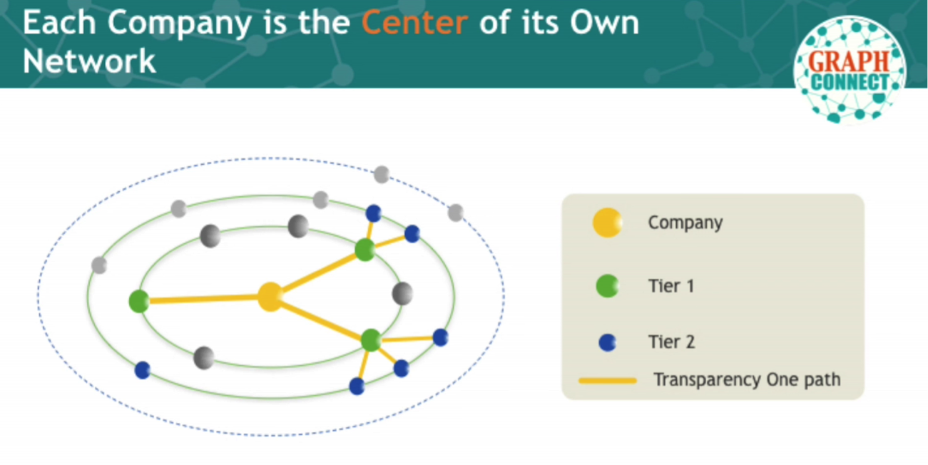 A Company Network Outlined in Transparency-One