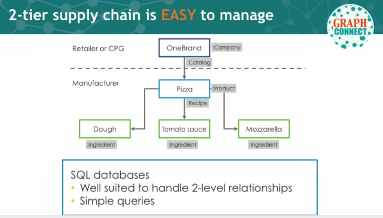A Two-Tier Supply Chain Is Easy for a SQL Database