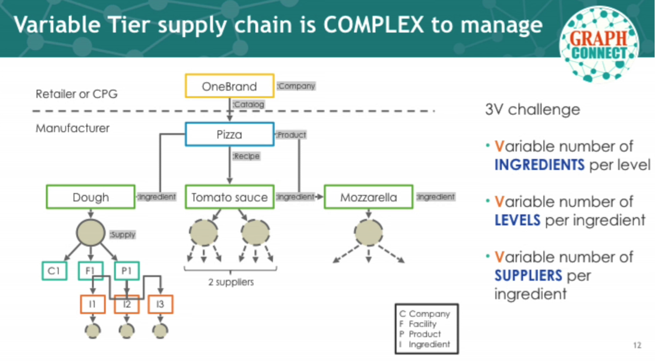 A Variable-Tier Supply Chain Requires a Graph Database