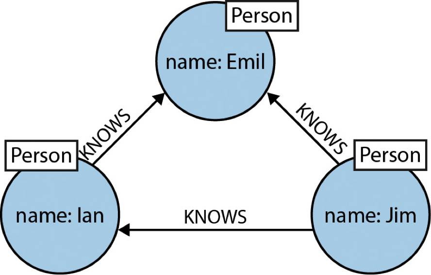 A Social Network Portrayed as a Graph Database Model