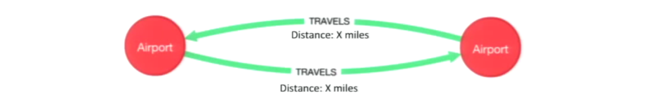 The Dijkstra Algorithm Applied to the Shortest Path between Airports
