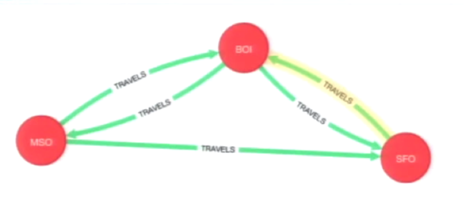 The Shortest Path between Airports (with Boise as the Result) Calculated Using the Dijkstra Algorithm and Visualized in the Neo4j Browser