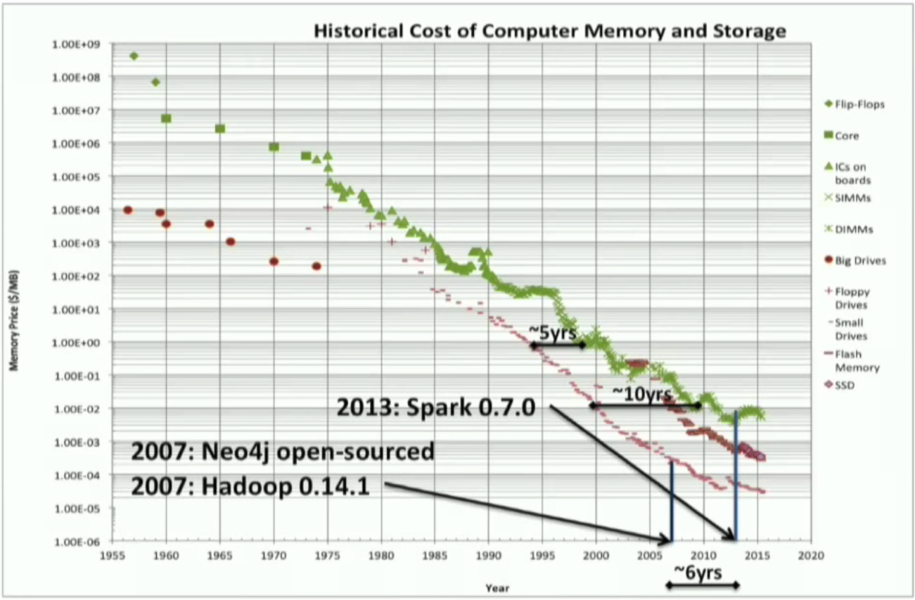 The Historical Cost of Computer Memory and Storage