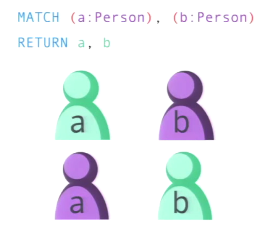 The Cypher Query Results of a Cartesian Product