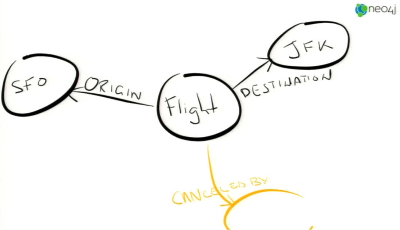 The Graph Database Model of a Flight Cancellation