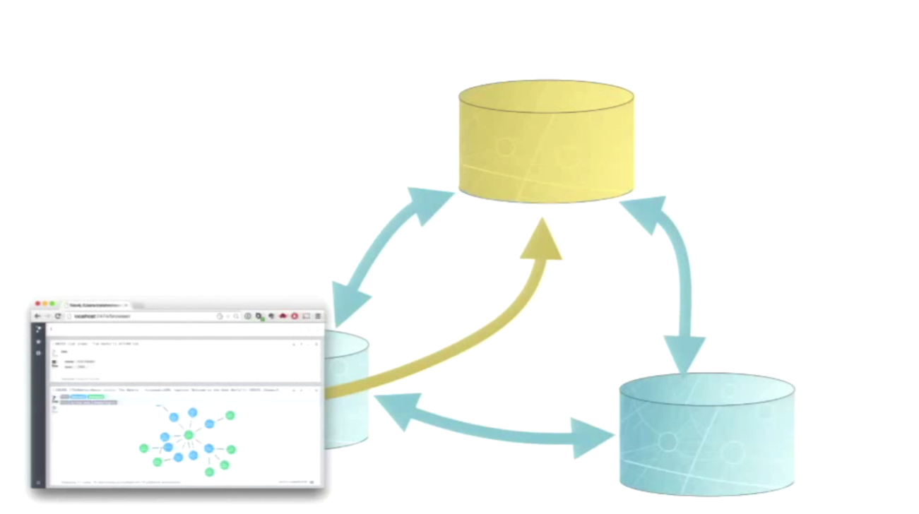 A Master-Slave Replication Cluster for Neo4j