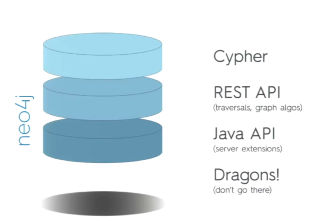 The Neo4j Technology Stack, including APIs and Cypher