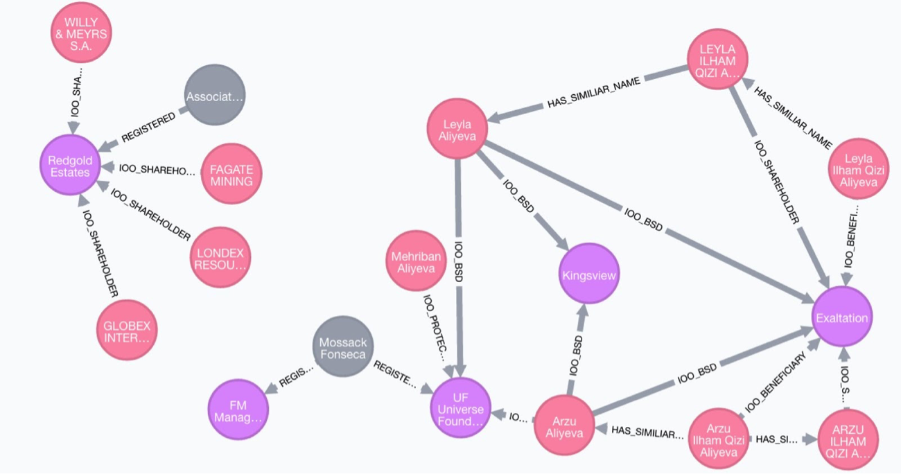 Linked Entities in the Panama Papers Data Visualized in Neo4j