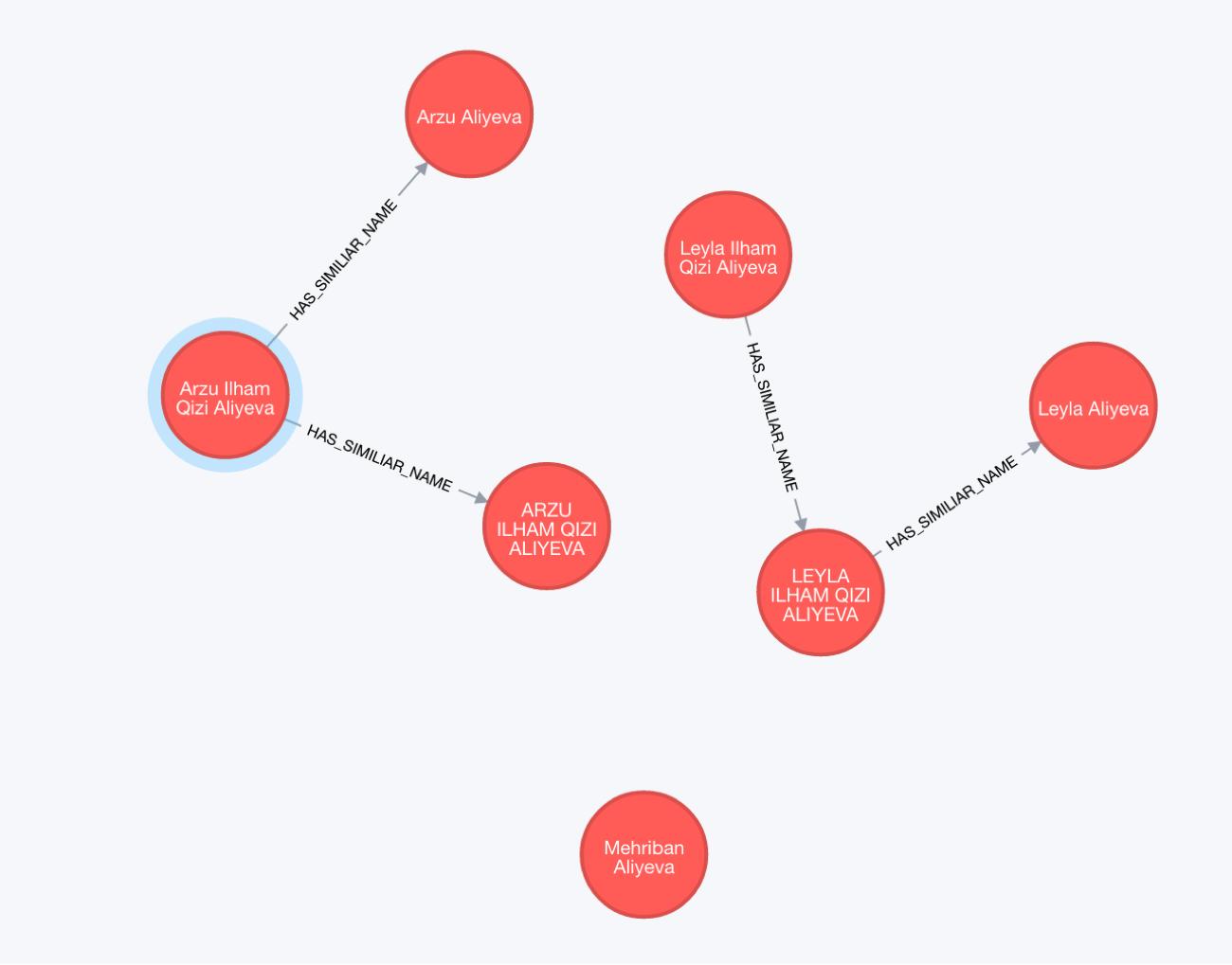 Family Ties by Last Name in the Azerjaiban Data