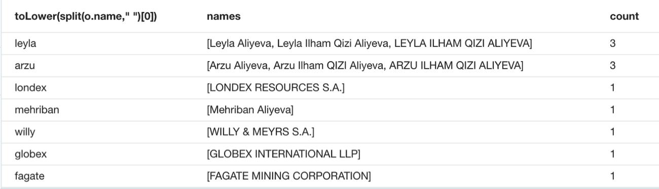 Resolving Duplicate Entities in the Azerbaijan Data