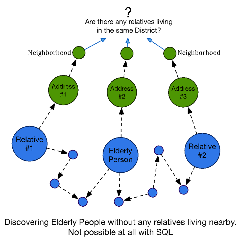 Learn about This Graph Database Specialized ETL Solution for Relational Databases