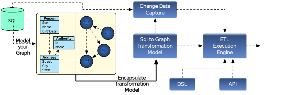 The Graph-to-RDBMS ETL Solution from Kale Yazilim