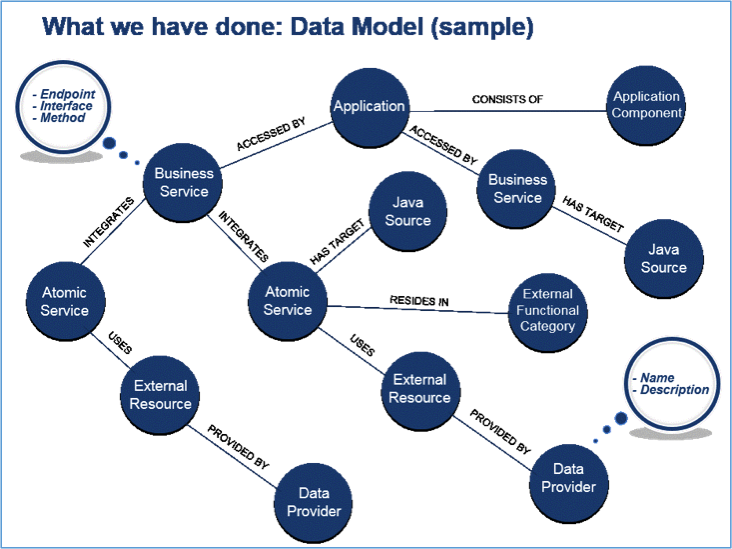 A Data Model for Managing Microservices