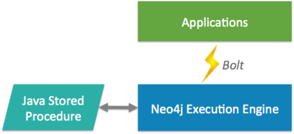 Java Stored Procedures in Neo4j 3.0