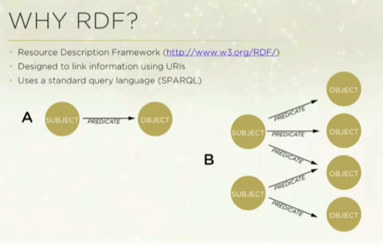 Why RDF Triple Stores & SPARQL