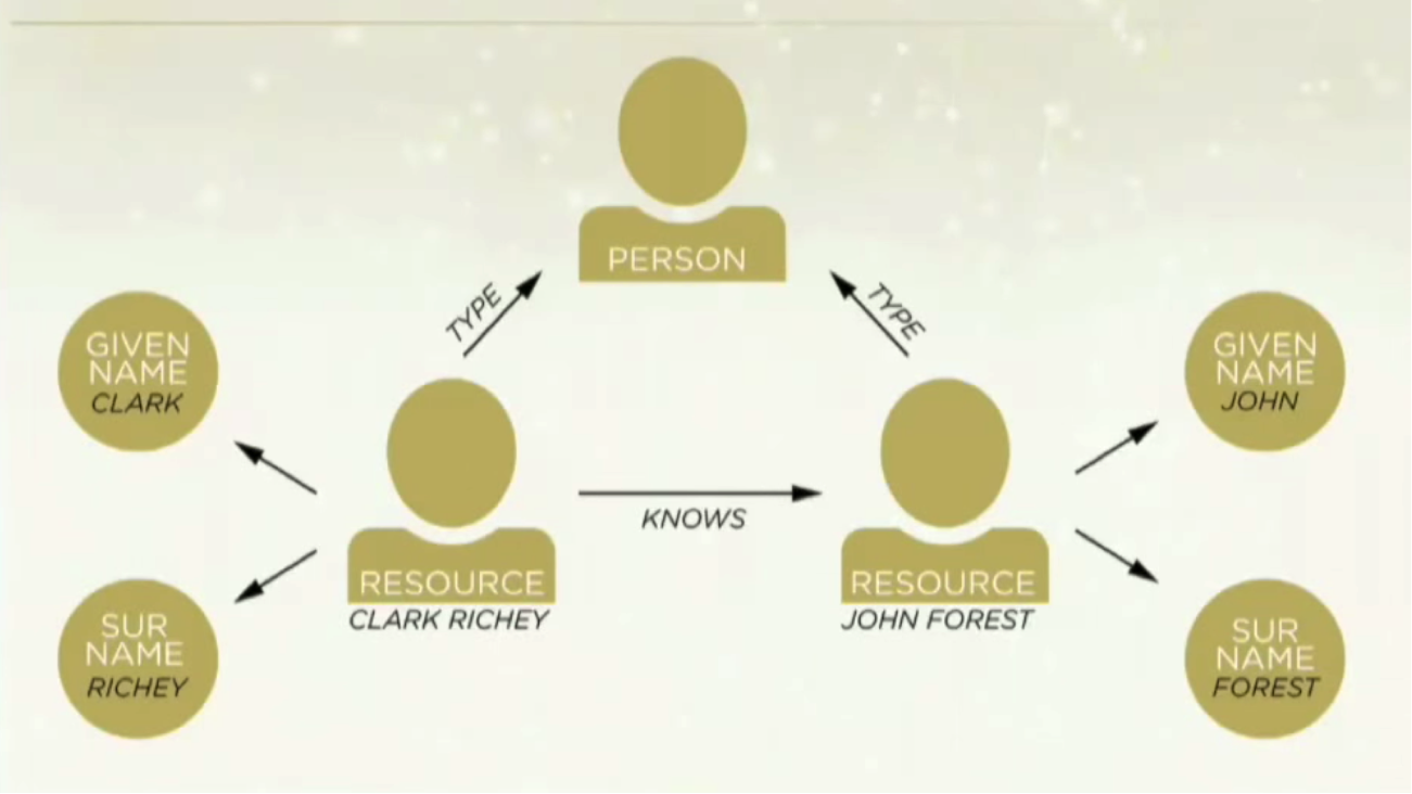 The RDF Triple Store Data Model