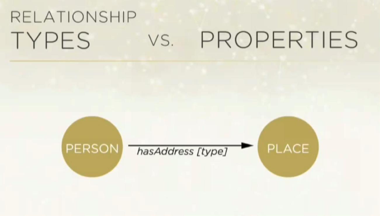 Graph Relationships vs. Properties