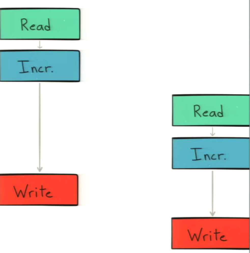 Read-before-write out of parallel sequence