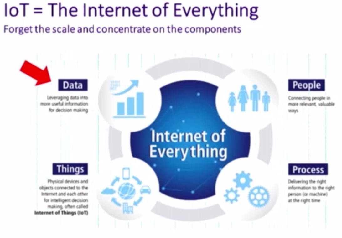 Watch Andy Mulholland's Talk on How Internet of Things (IoT) Graphs Intersect with Business Needs