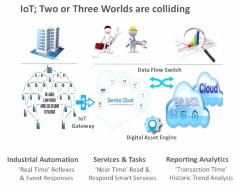 The IoT in the Big Data Space
