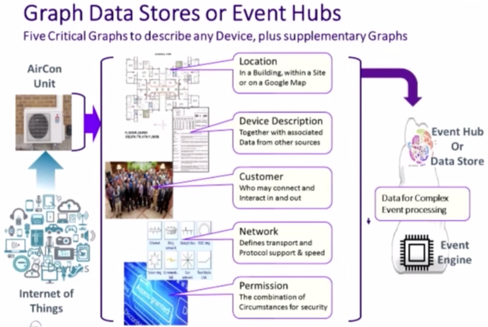 Graph Data Stores Are Perfect for IoT Event Hubs