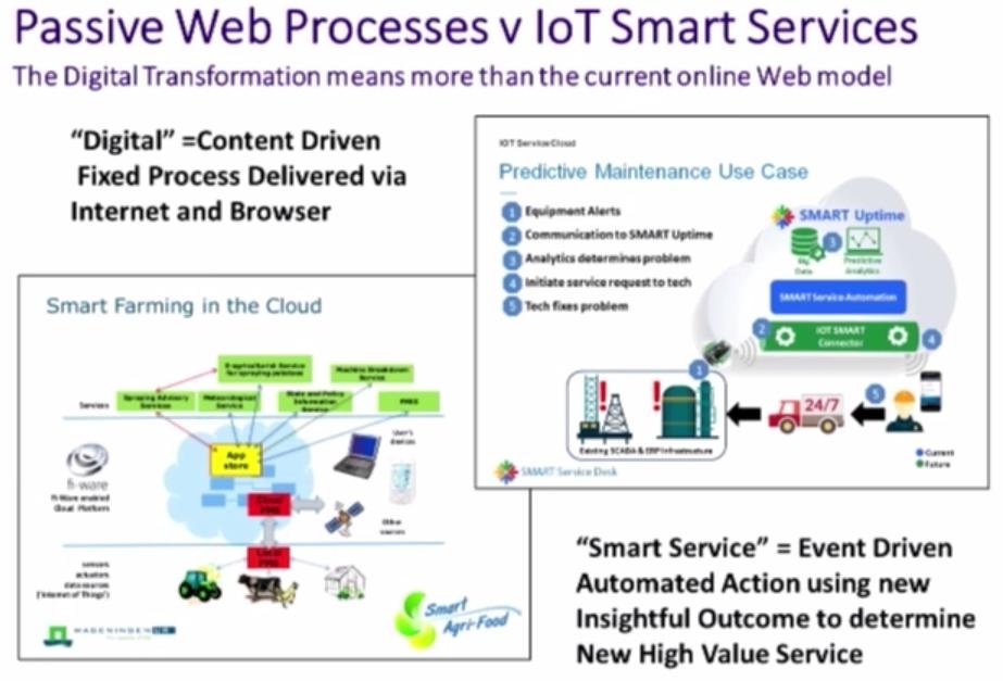 Passive Web Services vs IoT Smart Services