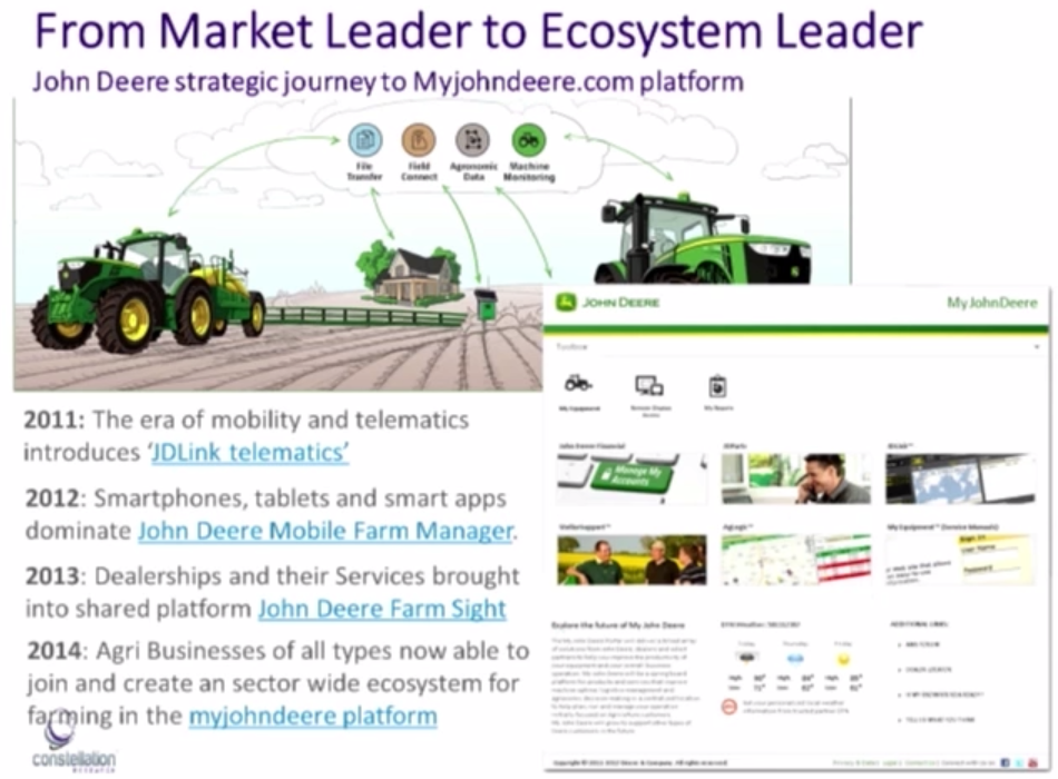 John Deere's Precision Farming Solution using IoT Technology